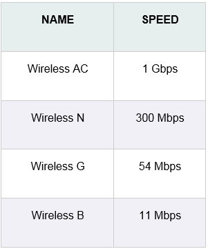 wireless device speeds chart_1 cincinnati bell fioptics internet support  at bayanpartner.co