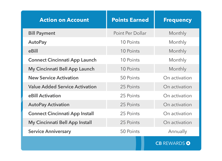 cb-rewards-points-chart-(3).JPG